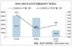 2021年4月江铃股份SUV产销量、产销差额及各车型产销结构统计分析