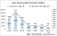 2021年4月海马汽车SUV产销量、产销差额及各车型产销结构统计分析