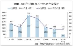 2021年4月江西五十铃SUV产销量、产销差额及各车型产销结构统计分析