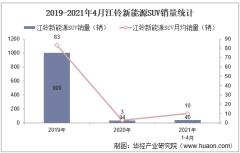2021年4月江铃新能源SUV销量及各车型销量统计分析