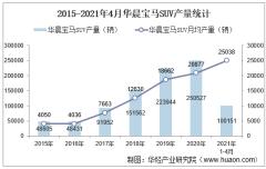 2021年4月华晨宝马SUV产销量、产销差额及各车型产销结构统计分析