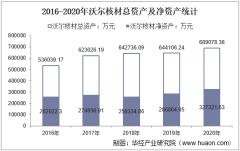 2016-2020年沃尔核材(002130)总资产、营业收入、营业成本、净利润及每股收益统计