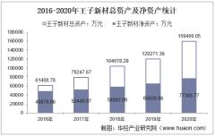 2016-2020年王子新材(002735)总资产、营业收入、营业成本、净利润及每股收益统计