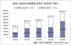2016-2020年沃特股份(002886)总资产、营业收入、营业成本、净利润及每股收益统计