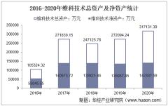 2016-2020年维科技术(600152)总资产、营业收入、营业成本、净利润及每股收益统计