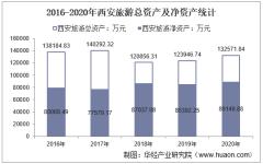 2016-2020年西安旅游(000610)总资产、营业收入、营业成本、净利润及每股收益统计