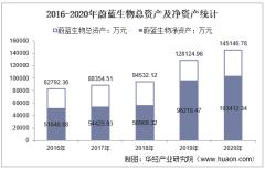 2016-2020年蔚蓝生物(603739)总资产、营业收入、营业成本、净利润及每股收益统计