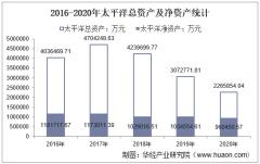 2016-2020年太平洋(601099)总资产、营业收入、营业成本、净利润及每股收益统计