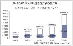 2016-2020年天邦股份(002124)总资产、营业收入、营业成本、净利润及每股收益统计