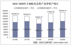 2016-2020年天和防务(300397)总资产、营业收入、营业成本、净利润及每股收益统计