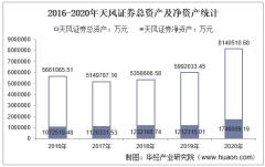 2016-2020年天风证券(601162)总资产、营业收入、营业成本、净利润及每股收益统计