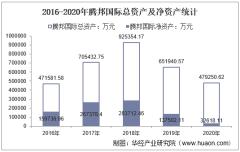 2016-2020年腾邦国际(300178)总资产、营业收入、营业成本、净利润及每股收益统计