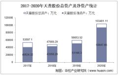 2017-2020年天普股份(605255)总资产、总负债、营业收入、营业成本及净利润统计