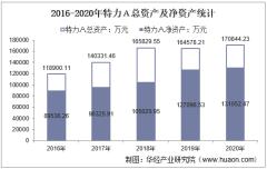 2016-2020年特力A(000025)总资产、营业收入、营业成本、净利润及每股收益统计