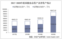 2017-2020年松原股份(300893)总资产、营业收入、营业成本、净利润及每股收益统计