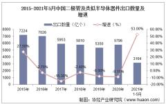 2021年5月中国二极管及类似半导体器件出口数量、出口金额及出口均价统计
