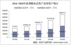 2016-2020年拓邦股份(002139)总资产、营业收入、营业成本、净利润及每股收益统计