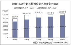 2016-2020年四方精创(300468)总资产、营业收入、营业成本、净利润及每股收益统计