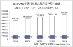 2016-2020年四川长虹(600839)总资产、营业收入、营业成本、净利润及每股收益统计