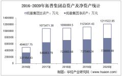 2016-2020年拓普集团(601689)总资产、营业收入、营业成本、净利润及每股收益统计