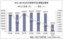 2021年5月中国茶叶出口数量、出口金额及出口均价统计