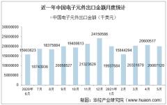 2021年5月中国电子元件出口金额情况统计