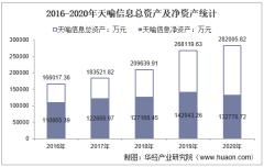 2016-2020年天喻信息(300205)总资产、总负债、营业收入、营业成本及净利润统计