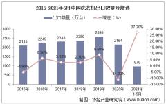 2021年5月中国洗衣机出口数量、出口金额及出口均价统计