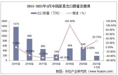 2021年5月中国尿素出口数量、出口金额及出口均价统计