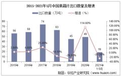 2021年5月中国果蔬汁出口数量、出口金额及出口均价统计