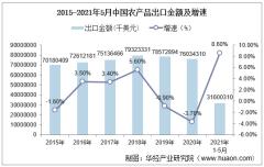 2021年5月中国农产品出口金额情况统计
