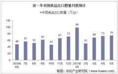 2021年5月中国食品出口数量、出口金额及出口均价统计