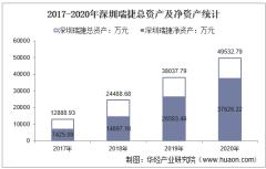 2017-2020年深圳瑞捷(300977)总资产、营业收入、营业成本、净利润及每股收益统计