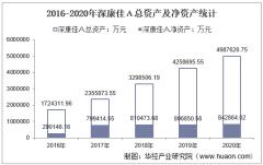 2016-2020年深康佳A(000016)总资产、营业收入、营业成本、净利润及股本结构统计