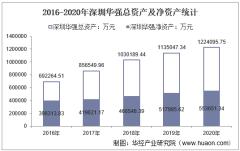 2016-2020年深圳华强(000062)总资产、营业收入、营业成本、净利润及股本结构统计