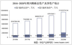 2016-2020年四川路桥(600039)总资产、营业收入、营业成本、净利润及每股收益统计