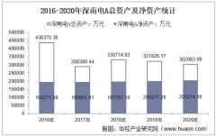 2016-2020年深南电A(000037)总资产、营业收入、营业成本、净利润及股本结构统计