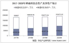 2017-2020年神通科技(605228)总资产、营业收入、营业成本、净利润及每股收益统计