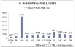 2021年5月中国包装机械进口数量、进口金额及进口均价统计