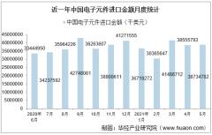 2021年5月中国电子元件进口金额情况统计