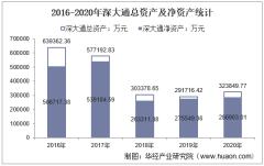 2016-2020年深大通(000038)总资产、营业收入、营业成本、净利润及股本结构统计