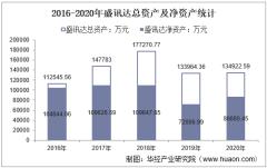 2016-2020年盛讯达(300518)总资产、营业收入、营业成本、净利润及每股收益统计