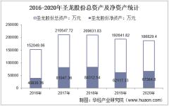 2016-2020年圣龙股份(603178)总资产、营业收入、营业成本、净利润及每股收益统计