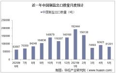 2021年5月中国制盐出口数量、出口金额及出口均价统计