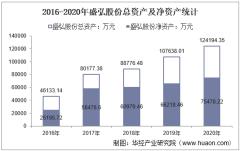 2016-2020年盛弘股份(300693)总资产、营业收入、营业成本、净利润及每股收益统计