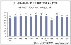 2021年5月中国纸浆、纸及其制品出口数量、出口金额及出口均价统计