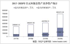 2017-2020年圣元环保(300867)总资产、营业收入、营业成本、净利润及每股收益统计