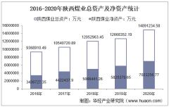 2016-2020年陕西煤业(601225)总资产、营业收入、营业成本、净利润及股本结构统计