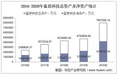 2016-2020年蓝思科技(300433)总资产、总负债、营业收入、营业成本及净利润统计