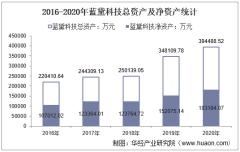 2016-2020年蓝黛科技(002765)总资产、总负债、营业收入、营业成本及净利润统计